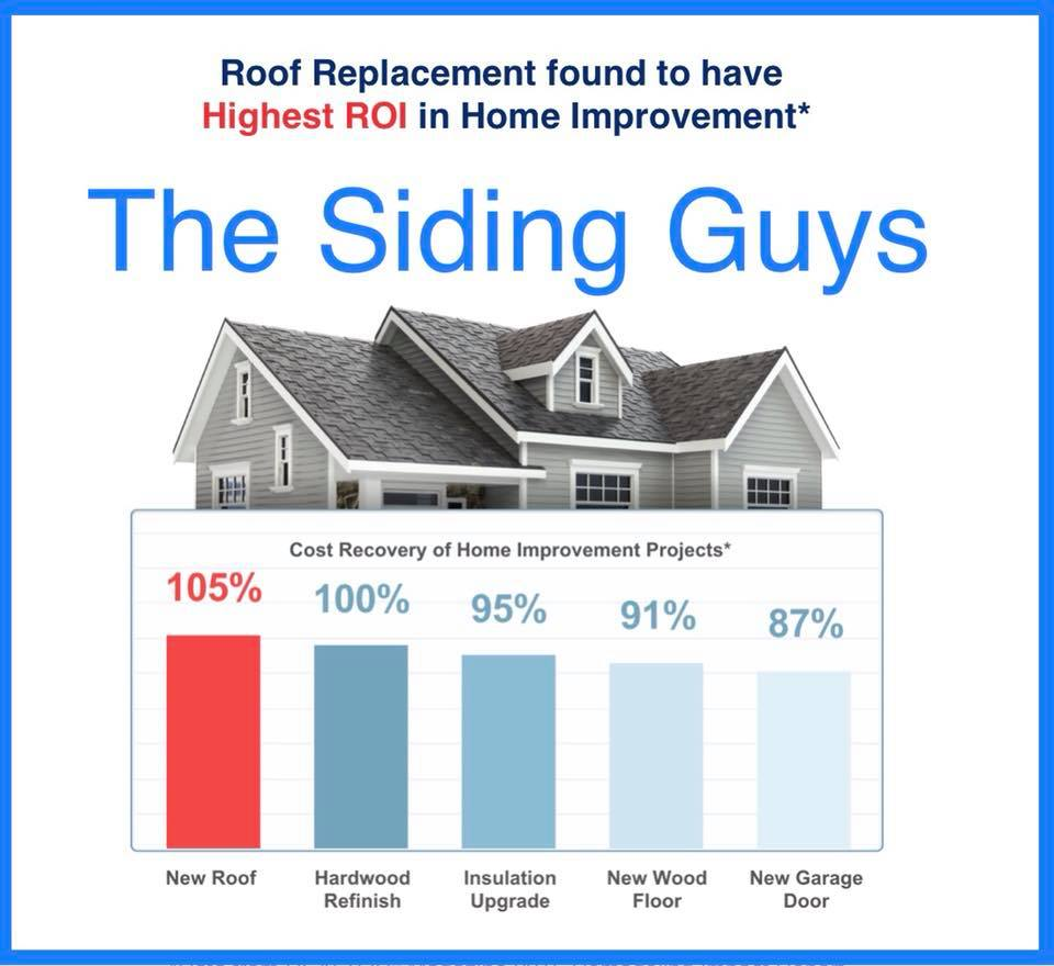 Roof Replacement Has the Highest ROI in Home Improvement