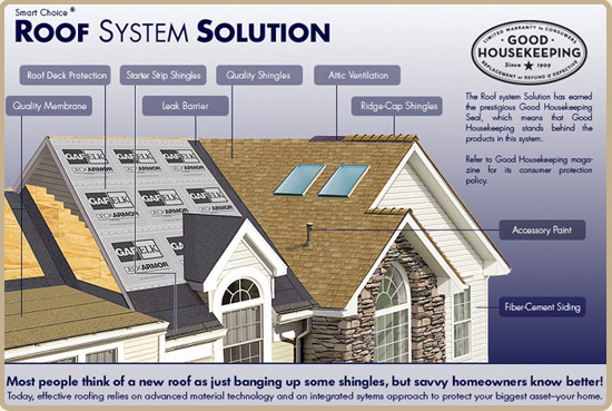 Roof System Solution